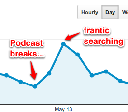 Podcast breaks... traffic surges